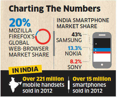 India likely to miss Mozilla's new mobile  operating system action in 2013