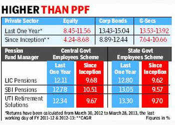 NPS gives near double-digit returns