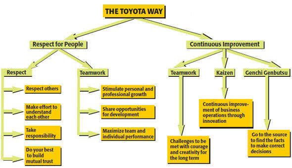 How Toyota brought its famed manufacturing method to India