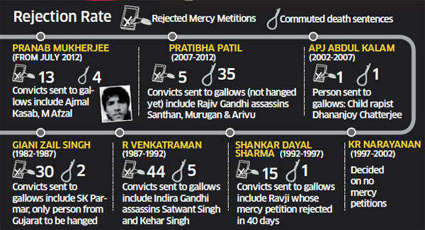 Mercy Plea: Pranab Mukherjee's speedy disposals