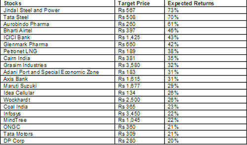 Citigroup picks 20 stocks that can give over 20% returns in 2013