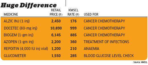The role model: Kerala Government sells life-saving drugs at cheaper prices