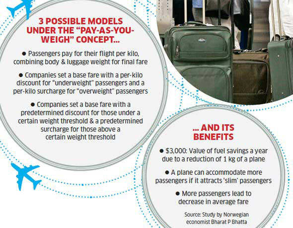 At a time when airlines are floundering in rising costs, they could at least address those stemming from passenger weight. This is something of a modification in the debate over fat taxes, as these obesitylinked revenues are called.