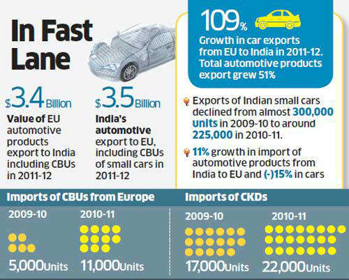 The industry is concerned that free import under reduced tariff may allow India to become a big lucrative market of cars made in the EU.