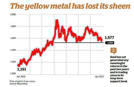 The yellow metal has lost sheen