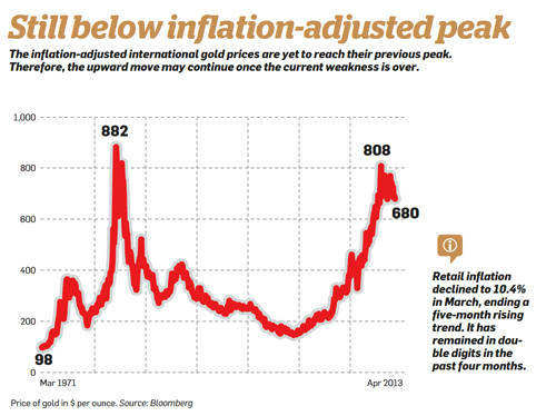 Still below inflation adjusted peak