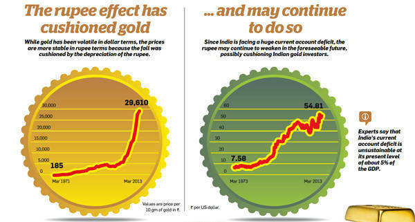 The rupee effect has cushioned gold...