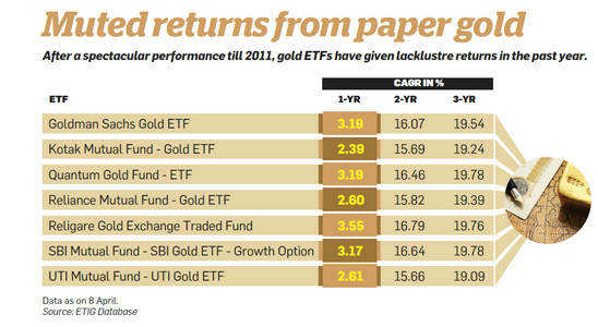 Muted returns from paper gold