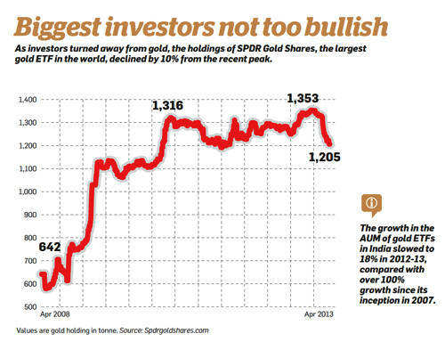 Biggest investors not too bullish