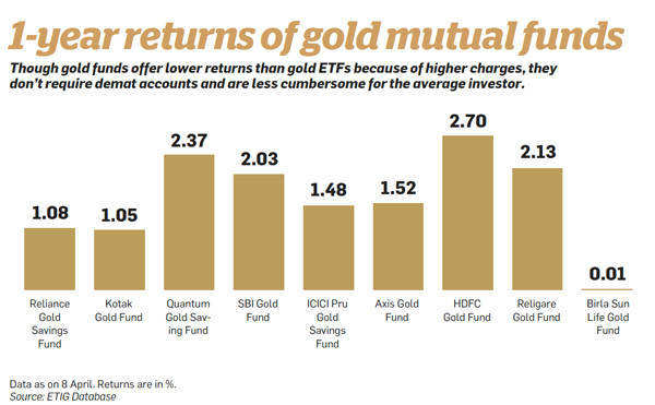 1-year returns of gold mutual funds