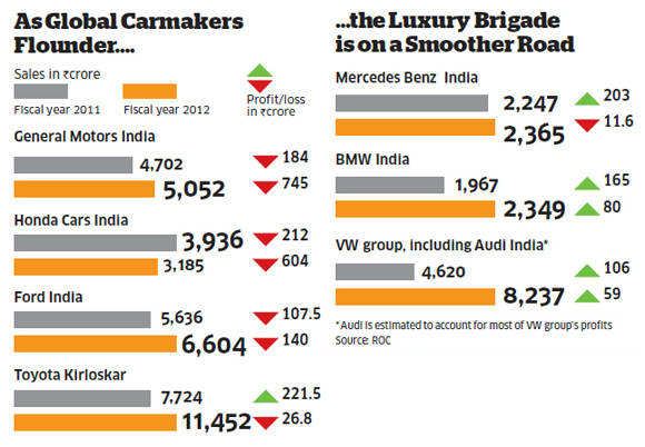 International luxury cars thriving in India amidst first-in-a-decade slump