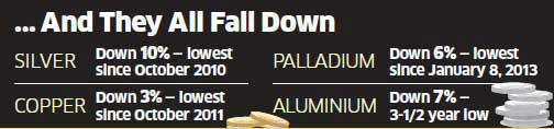 Commodity prices crash: Golden time for buyers as everything gets cheaper