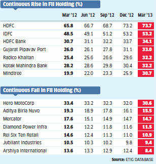 FIIs get choosy, bet on banks & pharma