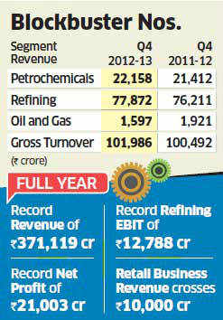 Q4 earnings: RIL's profit jumps up 32 pc on rising refining income