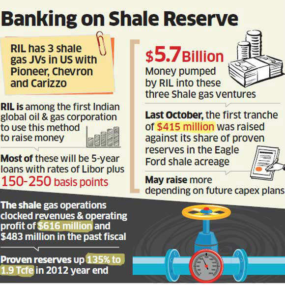 RIL through its subsidiaries has 3 separate JVs in US for shale gas business.