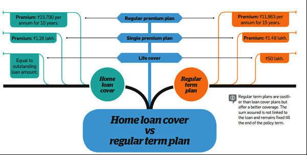 Home loan cover versus regular term plan
