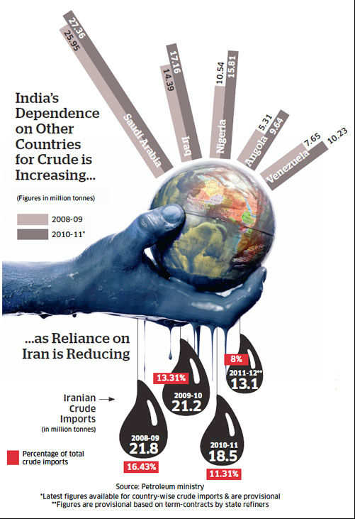 Oil imports: India's tricky position on strategic ties with Iran