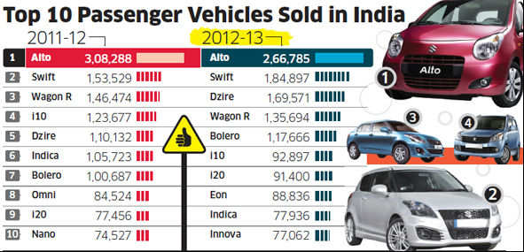 Micro cars like Alto, Nano & others losing sheen as buyers prefer sedans, crossovers