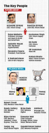 Relatively younger Reliance Retail is fast catching upto the market leader Future Group