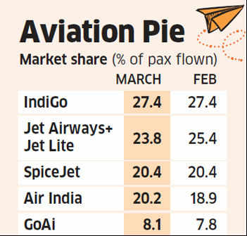 Jet Airways loses passenger share in March as Air India regains lost ground