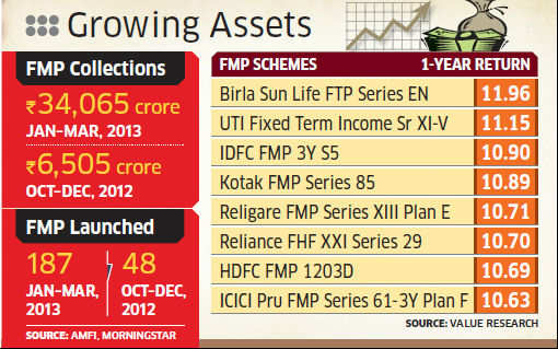 Fixed maturity plans see 5-fold rise in inflows