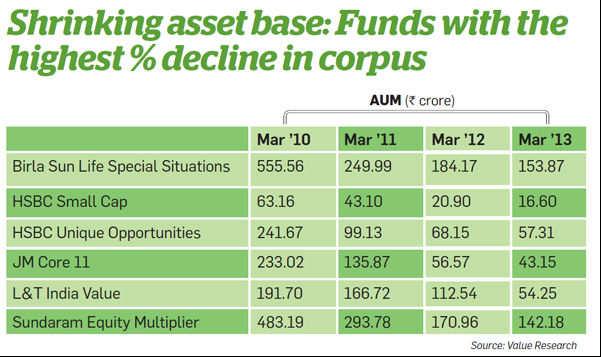 Shrinking asset base
