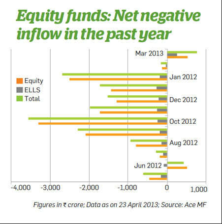Equity funds: Net negative inflow in the past year
