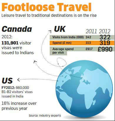 US, UK and Canada woo leisure travellers from India