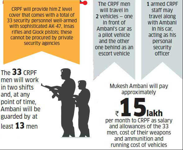 Mukesh Ambani's 'Z' category cover: Why corporates prefer government security