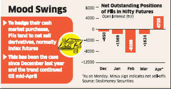 FIIs switch to bullish bets on Nifty futures