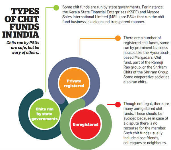 Types of Chit funds in India