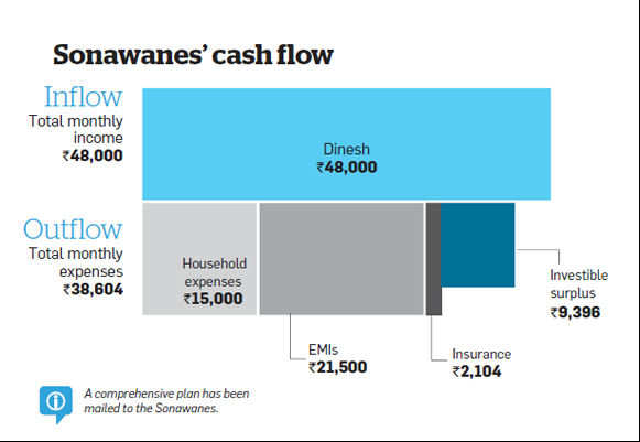 With only 6% equity portfolio and three loans, Sonawanes need to rework on their portfolio to reduce their liabilities and save for their goals.