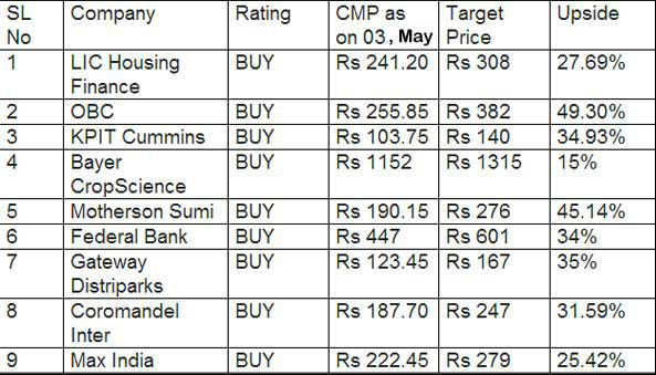 Top nine midcap stocks with upside potential of over 20 per cent