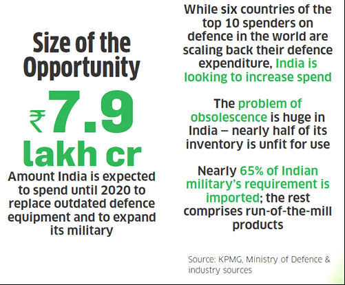 FDI in defence: Raising cap may help reduce dependence on imports