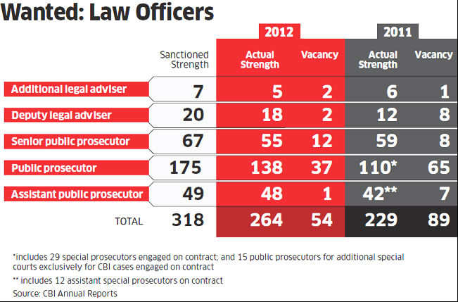 CBI hires private lawyers to step out of government's shadow