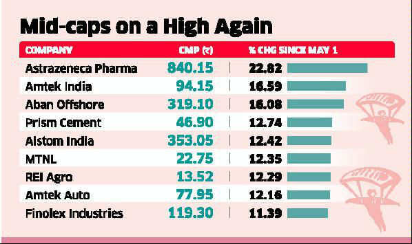 Mid-cap stocks up 10-20% on strong Q4 hopes; valuation gap with large-caps creates opportunities