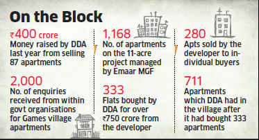 Govt bodies given priority to buy flats worth Rs 2500 crore in Commonwealth Village