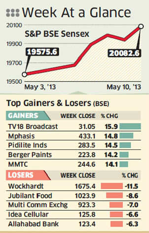 Sensex ends above 20000 on factory output data, cheap global liquidity