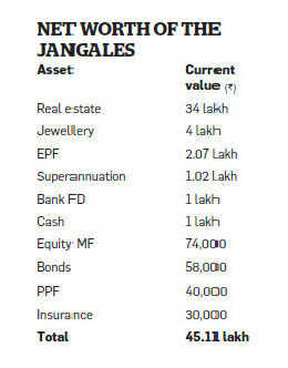 The Jangales need to raise their equity exposure and cover their risks for a smooth financial journey