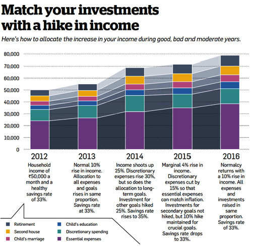 Match your investments with a hike in income