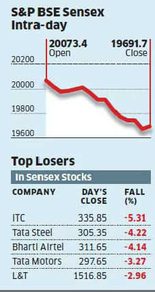 Sensex tanks 430 points as trade data spooks investors
