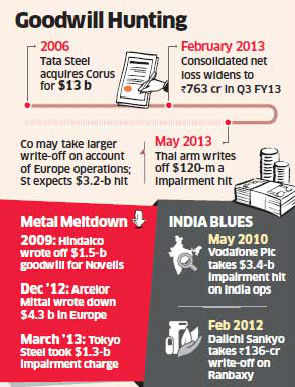 Tata Steel announces $1.6 bn goodwill impairment charge; move to aid fund raising in US markets