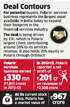 IT majors like HCL Tech, Mahindra Satyam & Infosys bid for services unit of Polaris