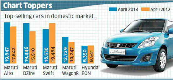 DZire outsells Swift in April but falls short of bestseller Alto by Just 400 units