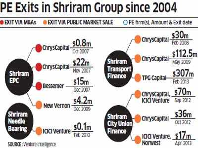 Why private equity firms follow Shriram Group company