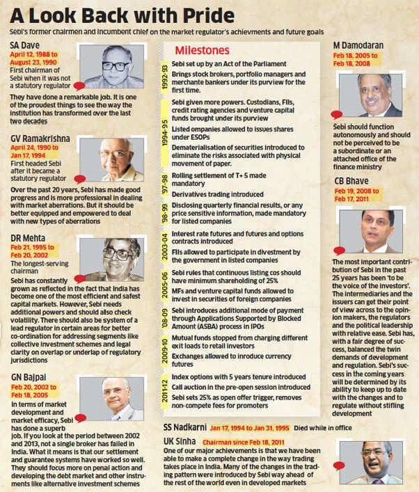 How Sebi changed market regulation in 25 years