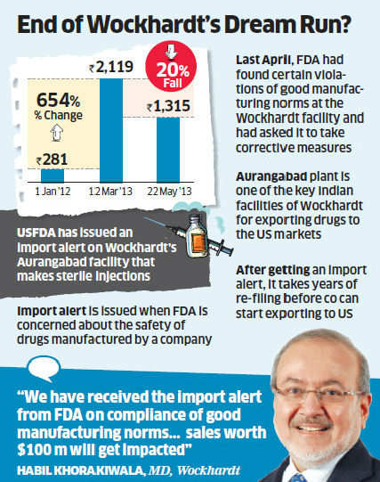 Post Ranbaxy fiasco, Wockhardt faces a hit as US FDA bans imports over quality concerns