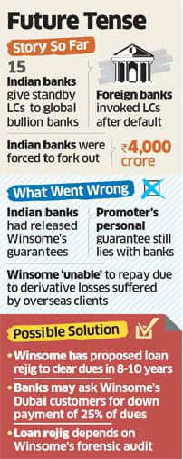 Indian lenders take Rs 4000 crore hit on Mumbai based jeweller Winsome