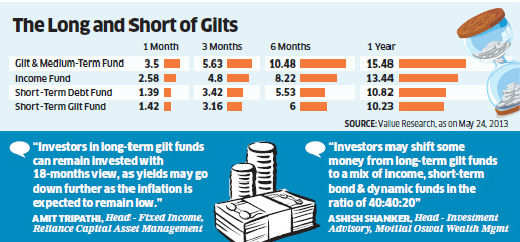 Long-term gilt funds divided on whether to book profit or not