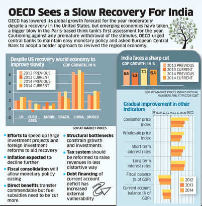India probably world's 3rd largest economy: OECD